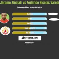 Jerome Sinclair vs Federico Nicolas Varela h2h player stats