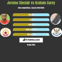 Jerome Sinclair vs Graham Carey h2h player stats