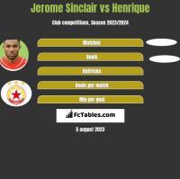 Jerome Sinclair vs Henrique h2h player stats
