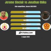 Jerome Sinclair vs Jonathan Obika h2h player stats