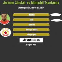 Jerome Sinclair vs Momchil Tsvetanov h2h player stats