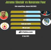 Jerome Sinclair vs Navarone Foor h2h player stats