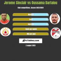 Jerome Sinclair vs Oussama Darfalou h2h player stats