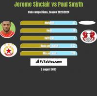 Jerome Sinclair vs Paul Smyth h2h player stats