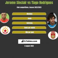 Jerome Sinclair vs Tiago Rodrigues h2h player stats