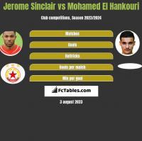 Jerome Sinclair vs Mohamed El Hankouri h2h player stats