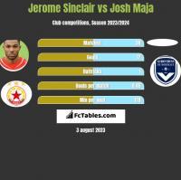 Jerome Sinclair vs Josh Maja h2h player stats