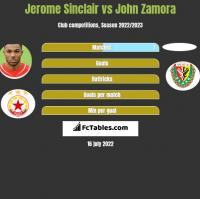 Jerome Sinclair vs John Zamora h2h player stats