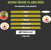 Jerome Sinclair vs Jules Keita h2h player stats