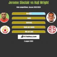 Jerome Sinclair vs Haji Wright h2h player stats