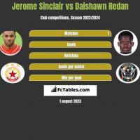 Jerome Sinclair vs Daishawn Redan h2h player stats