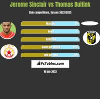 Jerome Sinclair vs Thomas Buitink h2h player stats