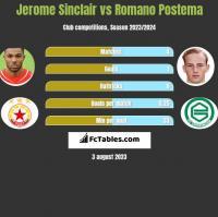 Jerome Sinclair vs Romano Postema h2h player stats