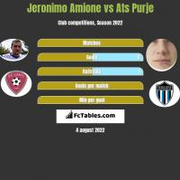 Jeronimo Amione vs Ats Purje h2h player stats