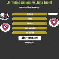 Jeronimo Amione vs Juha Tuomi h2h player stats