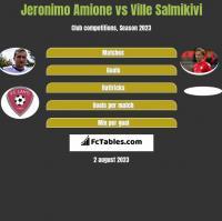 Jeronimo Amione vs Ville Salmikivi h2h player stats