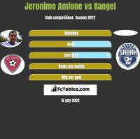 Jeronimo Amione vs Rangel h2h player stats