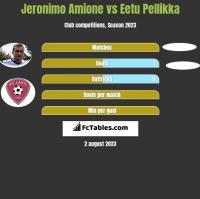 Jeronimo Amione vs Eetu Pellikka h2h player stats