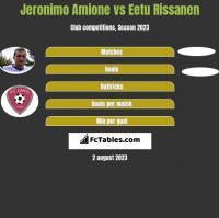 Jeronimo Amione vs Eetu Rissanen h2h player stats