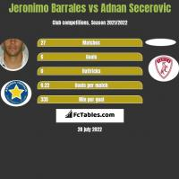 Jeronimo Barrales vs Adnan Secerovic h2h player stats