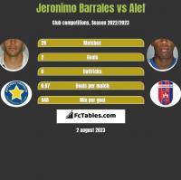 Jeronimo Barrales vs Alef h2h player stats