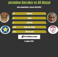Jeronimo Barrales vs Ali Ghazal h2h player stats