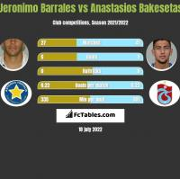 Jeronimo Barrales vs Anastasios Bakesetas h2h player stats