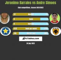 Jeronimo Barrales vs Andre Simoes h2h player stats
