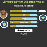Jeronimo Barrales vs Andres Pascual h2h player stats