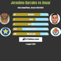 Jeronimo Barrales vs Anuar h2h player stats