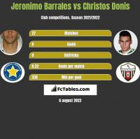 Jeronimo Barrales vs Christos Donis h2h player stats