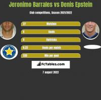 Jeronimo Barrales vs Denis Epstein h2h player stats