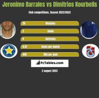 Jeronimo Barrales vs Dimitrios Kourbelis h2h player stats