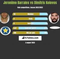 Jeronimo Barrales vs Dimitris Kolovos h2h player stats