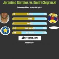 Jeronimo Barrales vs Dmitri Chigrinski h2h player stats