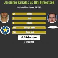Jeronimo Barrales vs Elini Dimoutsos h2h player stats