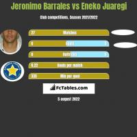 Jeronimo Barrales vs Eneko Juaregi h2h player stats