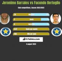 Jeronimo Barrales vs Facundo Bertoglio h2h player stats