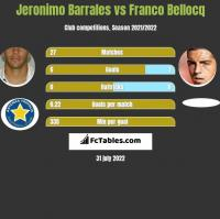 Jeronimo Barrales vs Franco Bellocq h2h player stats