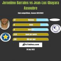 Jeronimo Barrales vs Jean-Luc Gbayara Assoubre h2h player stats