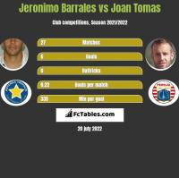 Jeronimo Barrales vs Joan Tomas h2h player stats