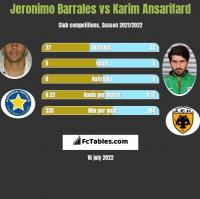Jeronimo Barrales vs Karim Ansarifard h2h player stats
