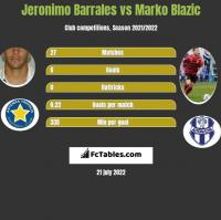 Jeronimo Barrales vs Marko Blazic h2h player stats