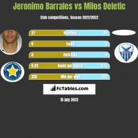Jeronimo Barrales vs Milos Deletic h2h player stats