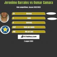 Jeronimo Barrales vs Oumar Camara h2h player stats