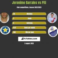 Jeronimo Barrales vs Piti h2h player stats