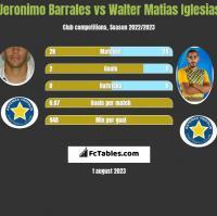 Jeronimo Barrales vs Walter Matias Iglesias h2h player stats