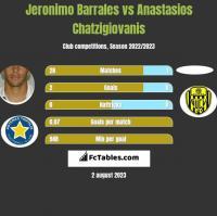 Jeronimo Barrales vs Anastasios Chatzigiovanis h2h player stats