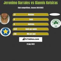 Jeronimo Barrales vs Giannis Kotsiras h2h player stats