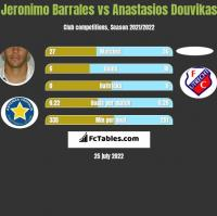 Jeronimo Barrales vs Anastasios Douvikas h2h player stats